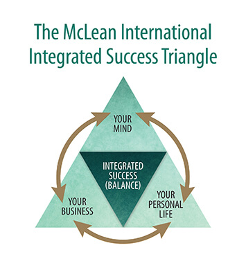 The McLean International Integrated Success Triangle